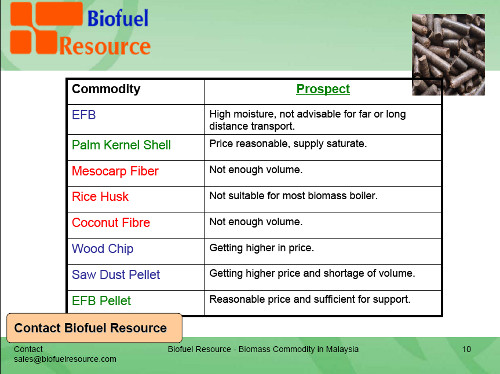 Biomass Energy Resource
