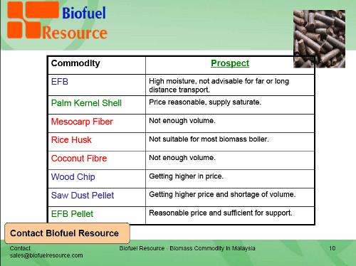 Biomass Energy Resource