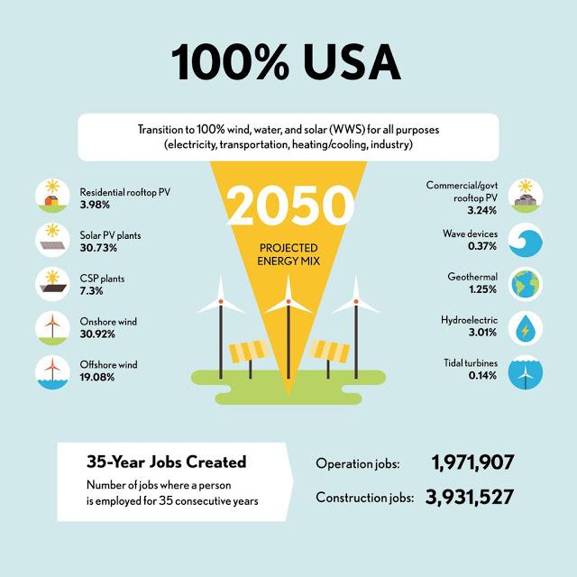 Achieve Carbon Neutrality